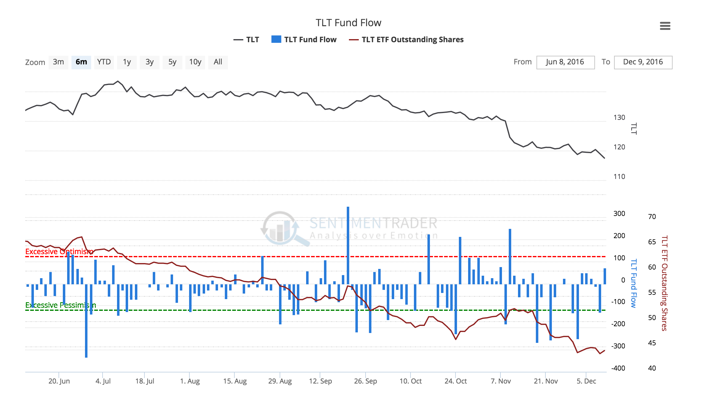 TLT Fund Flow with Shares Oustanding