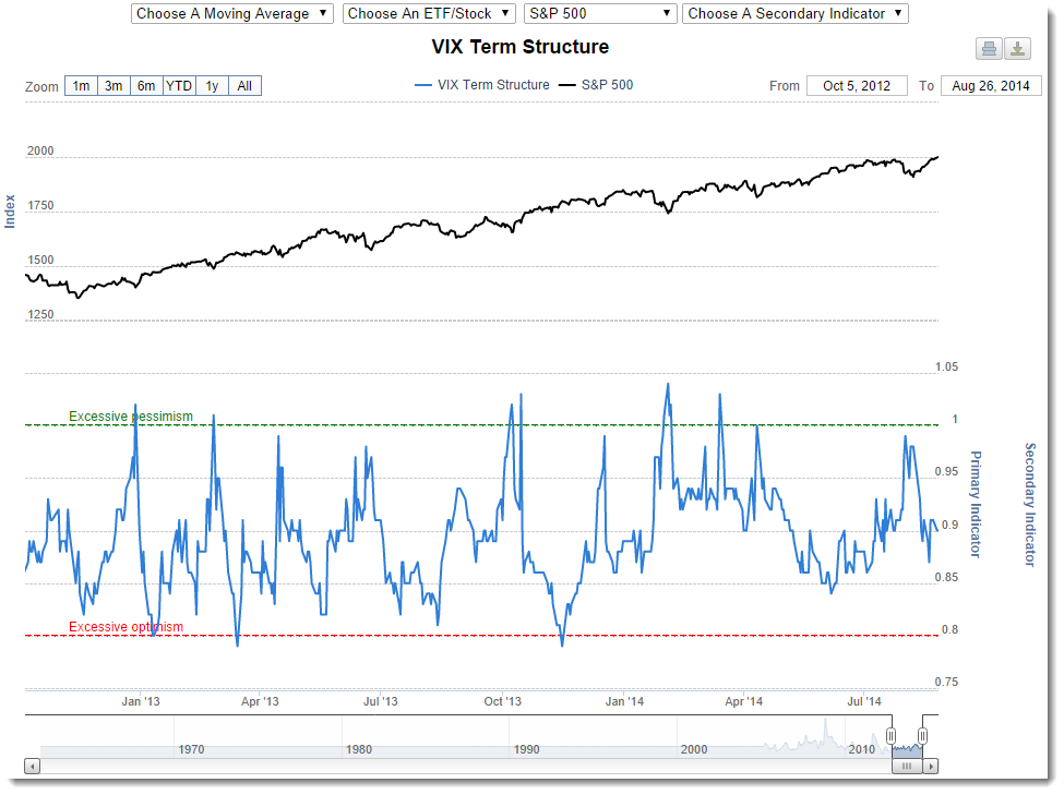 SentimenTrader VIX Sentiment chart sample