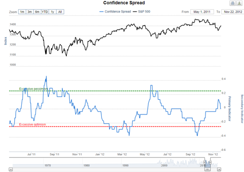 sentimenTrader CONFIDENCE INDEXES Model